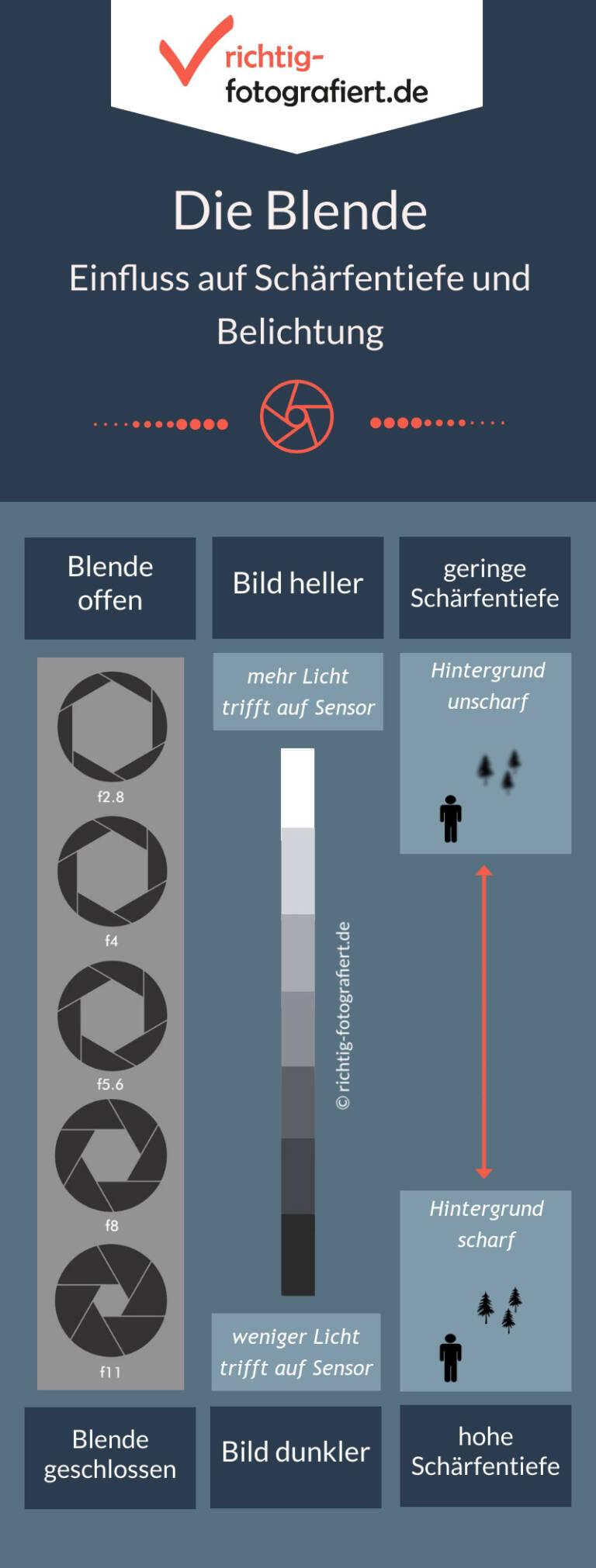 Infografik - Einfluss Blende auf Belichtung und Schärfentiefe
